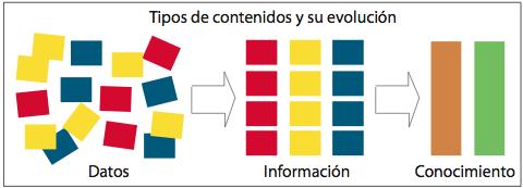 Datos-Informacion-Conocimiento