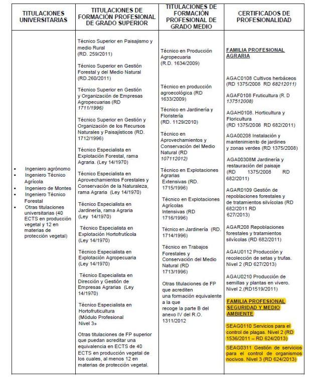 Carnets de Utilización de Productos Fitosanitarios