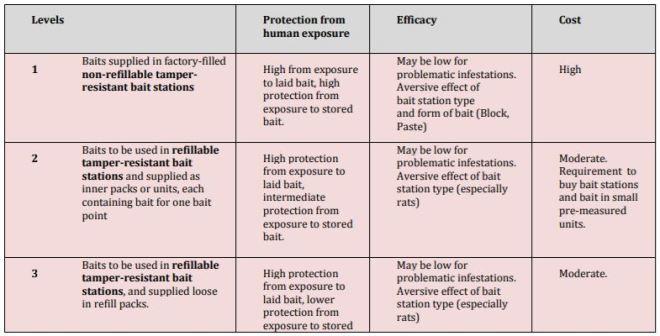 Uso de Rodenticidas y Medidas de Mitigación del Riesgo (4) Portacebos de Seguridad