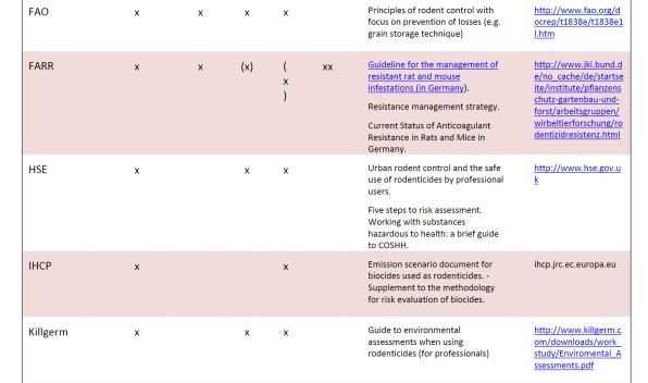 Uso de Rodenticidas y Medidas de Mitigacion del Riesgo (3) Guias de Buenas Practicas