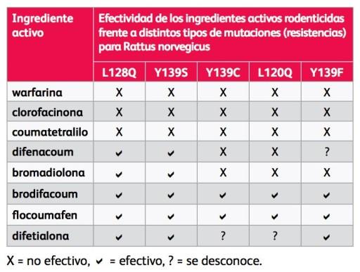 Uso de Rodenticidas y Medidas de Mitigación del Riesgo (6) Resistencia